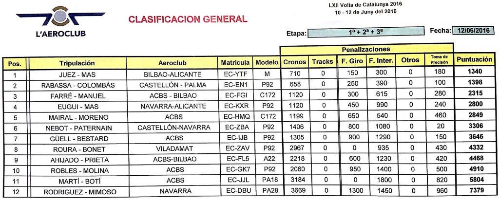 Classificació VAC 2016